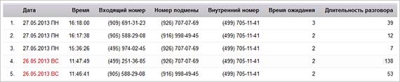 Целевой звонок в Яндекс.Метрике: Отчет по дням