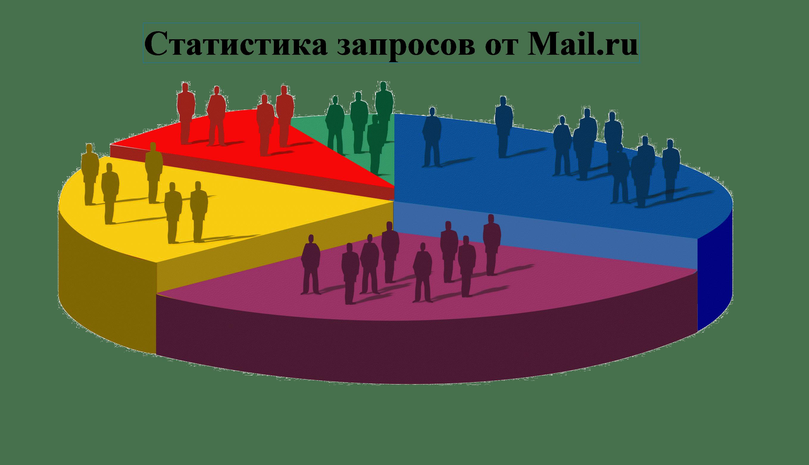 статистика запросов mail, статистика запросов mail.ru, Статистика запросов от Mail.ru