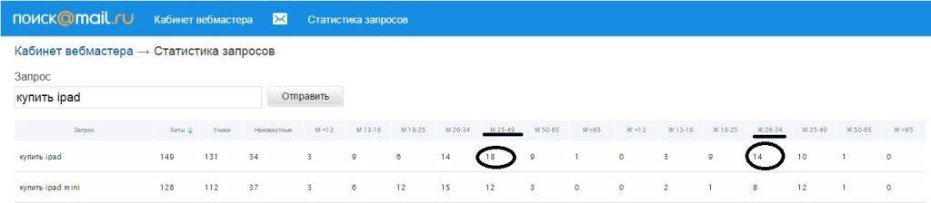 статистика запросов mail, Статистика запросов Mail.ru