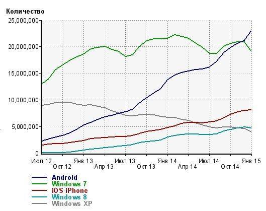 Мобильный трафик вконтакте, Статистика мобильного трафика vk.com