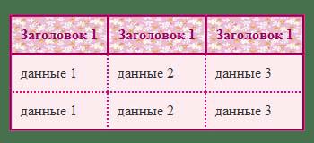 CSS стили таблиц