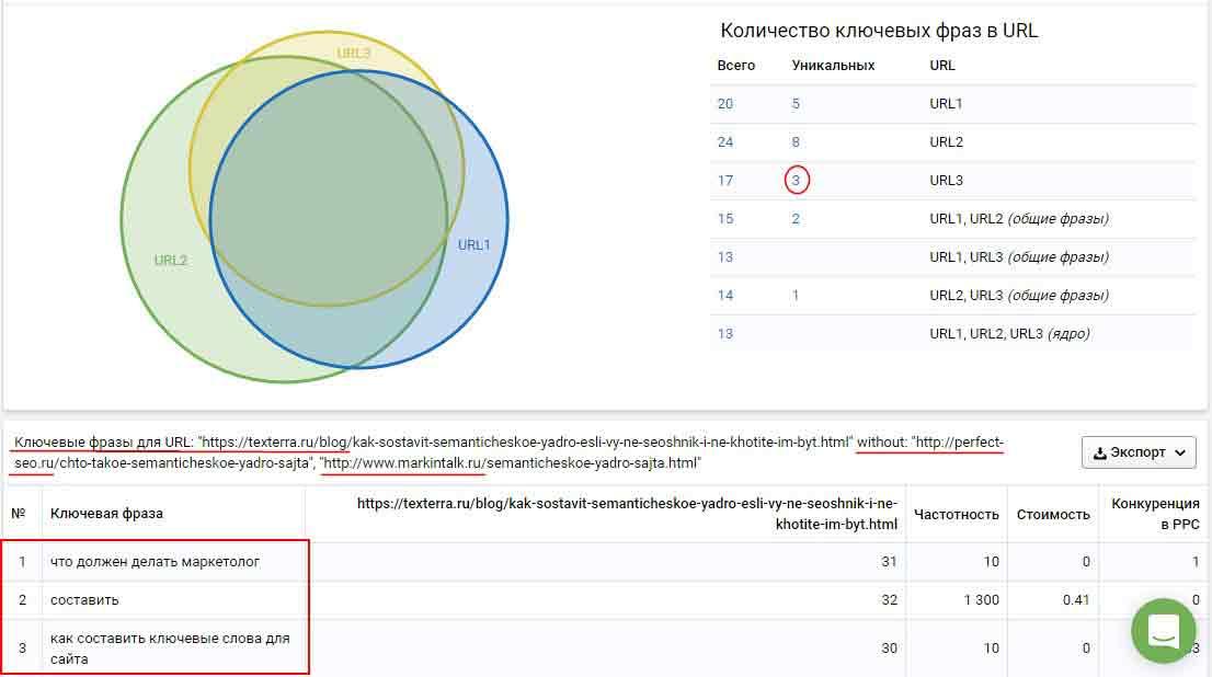 как собрать семантическое ядро для сайта