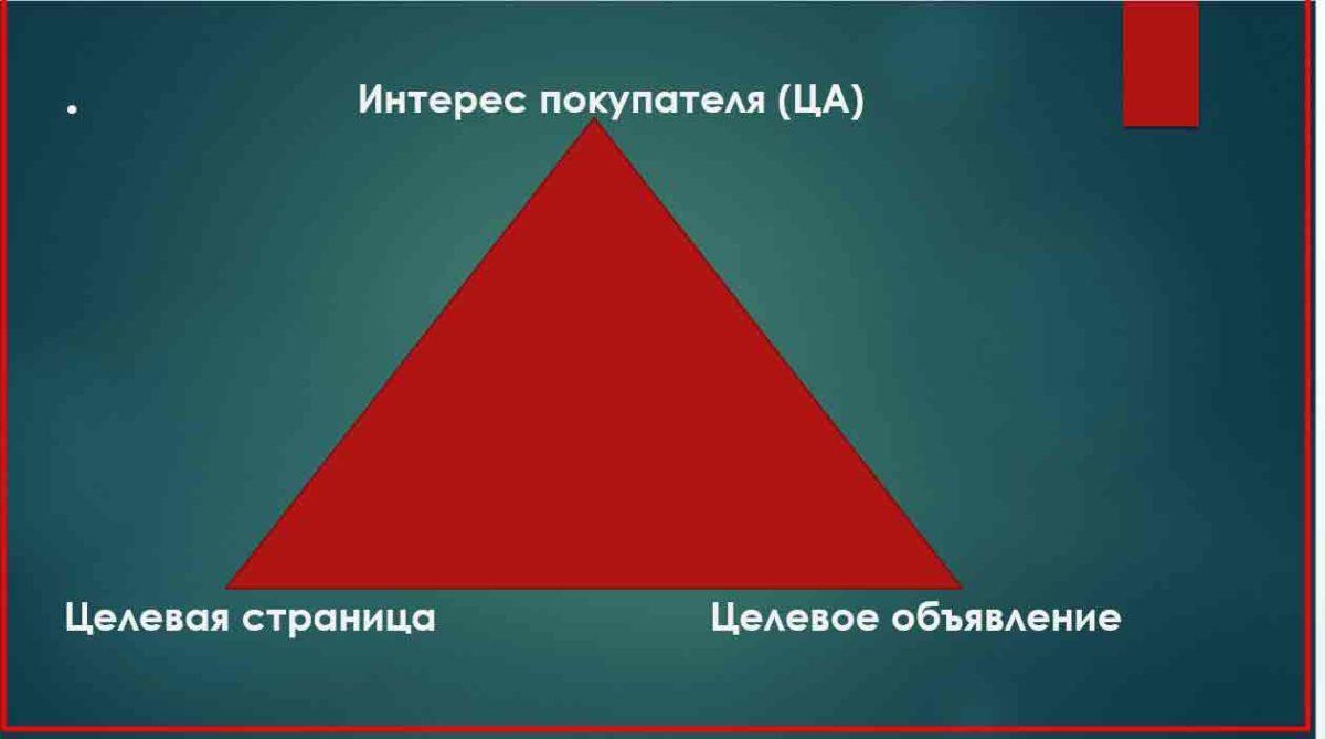 треугольник конверсии