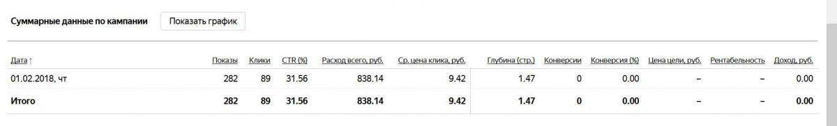 Почему Яндекс Директ не работает?