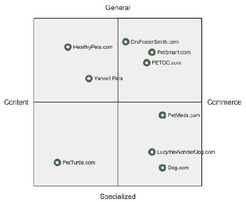 диаграмма конкурентного анализа