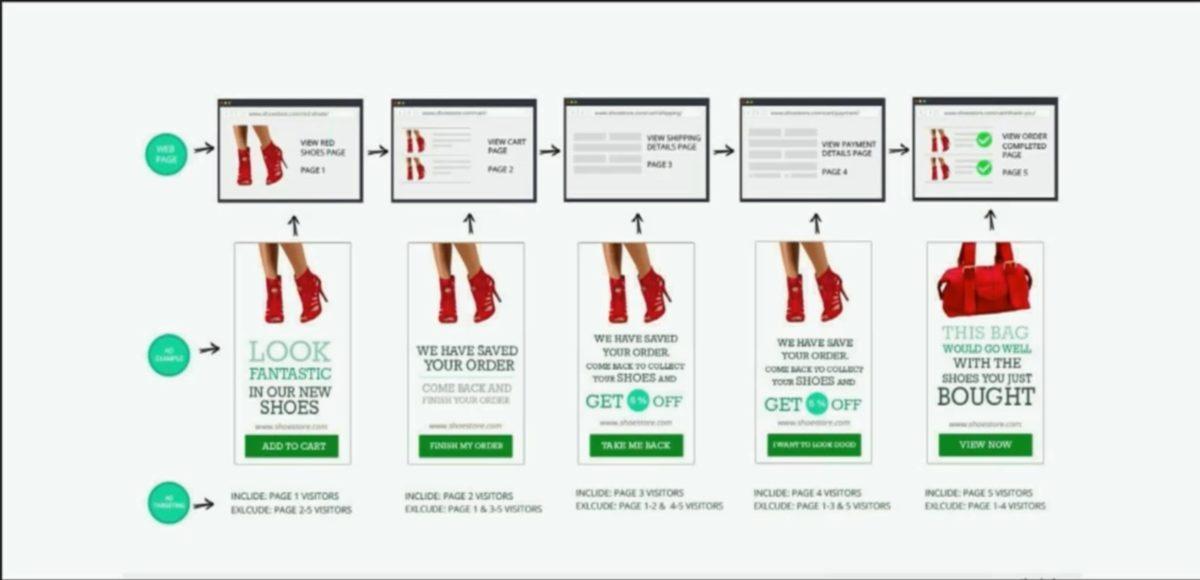 Как настроить ремаркетинг для объявлений в поиске Google и Яндекс