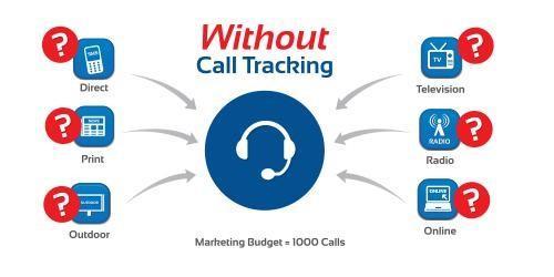Способы отслеживания звонков с сайта