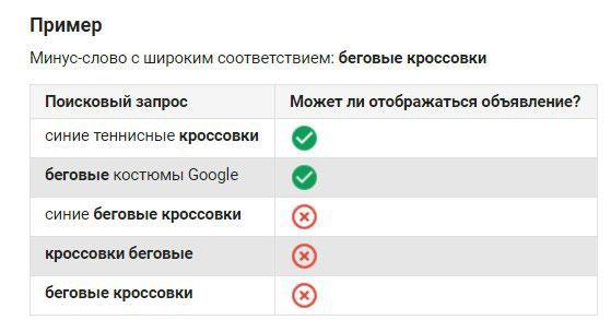 Типы соответствия гугл эдвордс