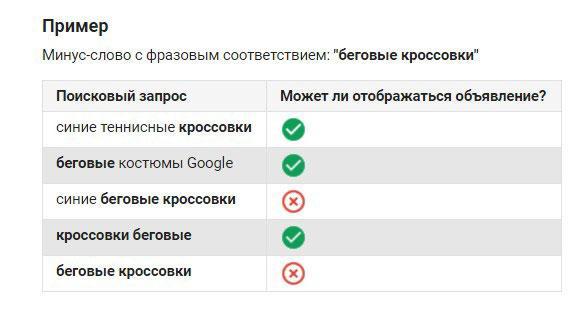 Подбор слов для Google AdWords