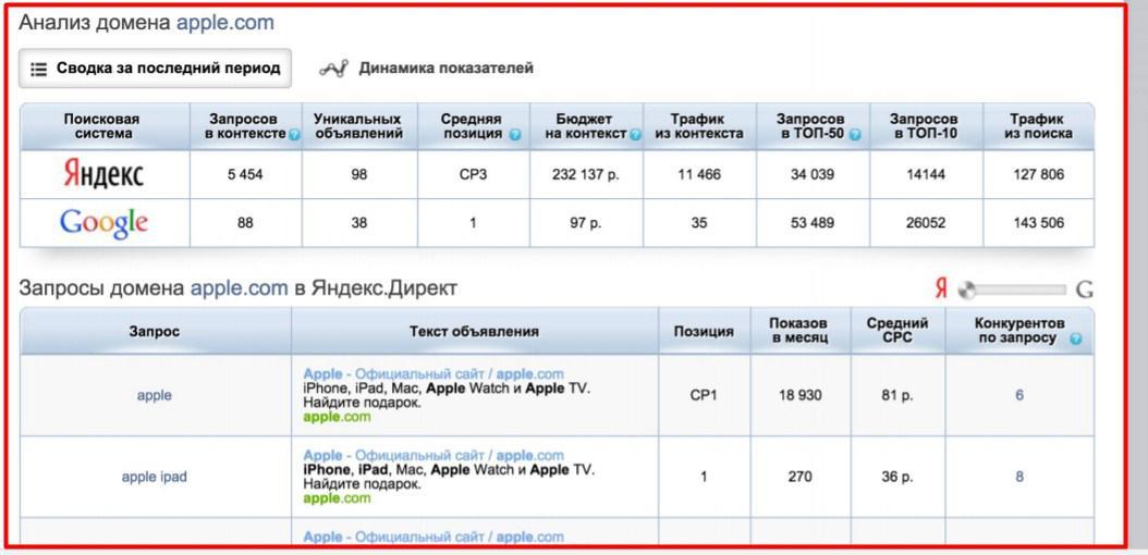 Зачем нужен аудит рекламной компании в Яндекс Директ