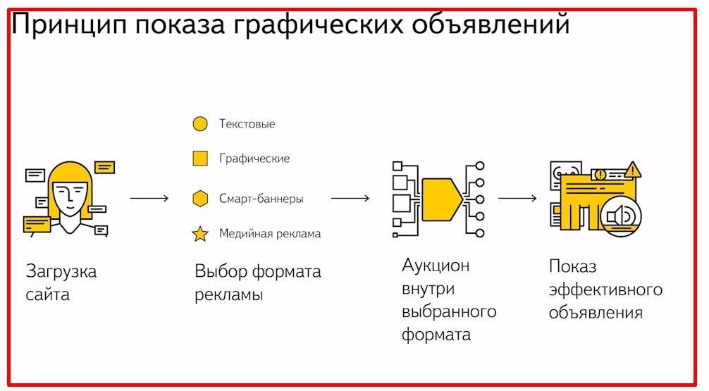 Гид по баннерам в Яндекс Директ