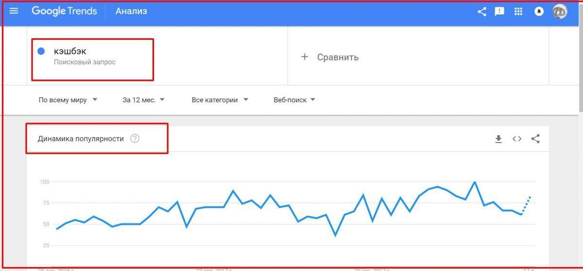 GoogleТренды