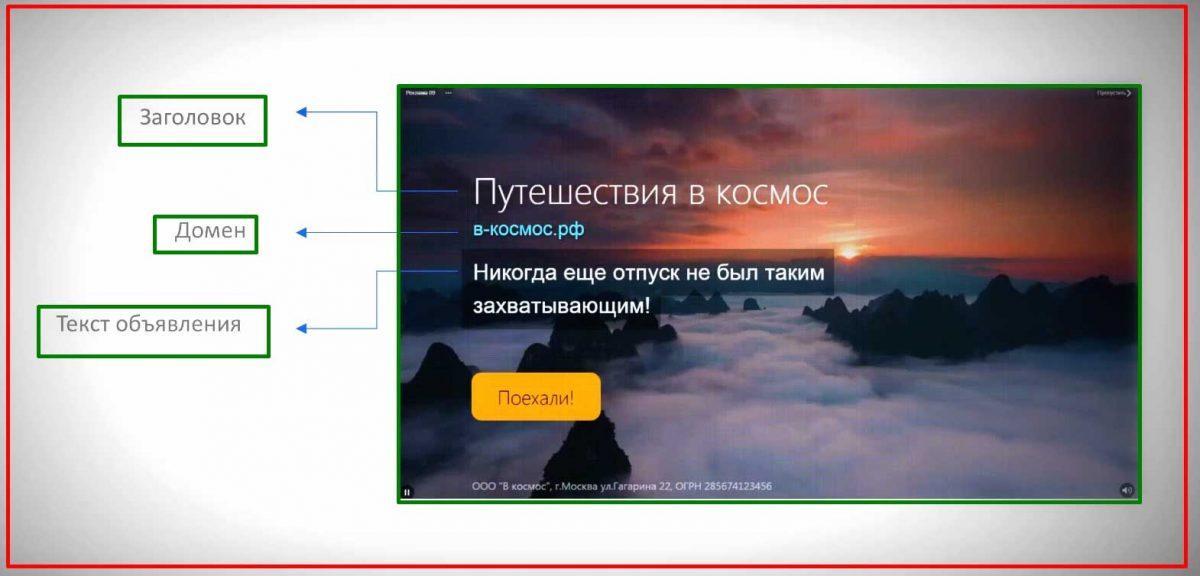 Анатомия видеодополнений в Яндекс Директ.