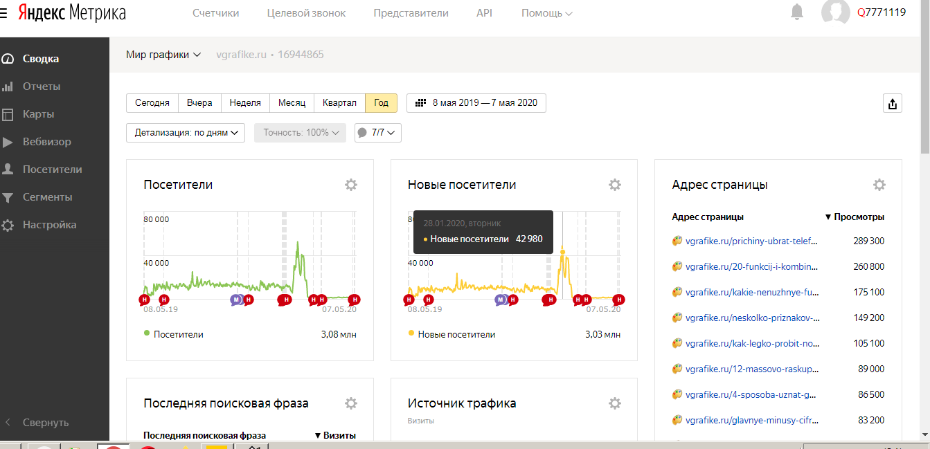 Мой отзыв о работе с Яндекс Дзен