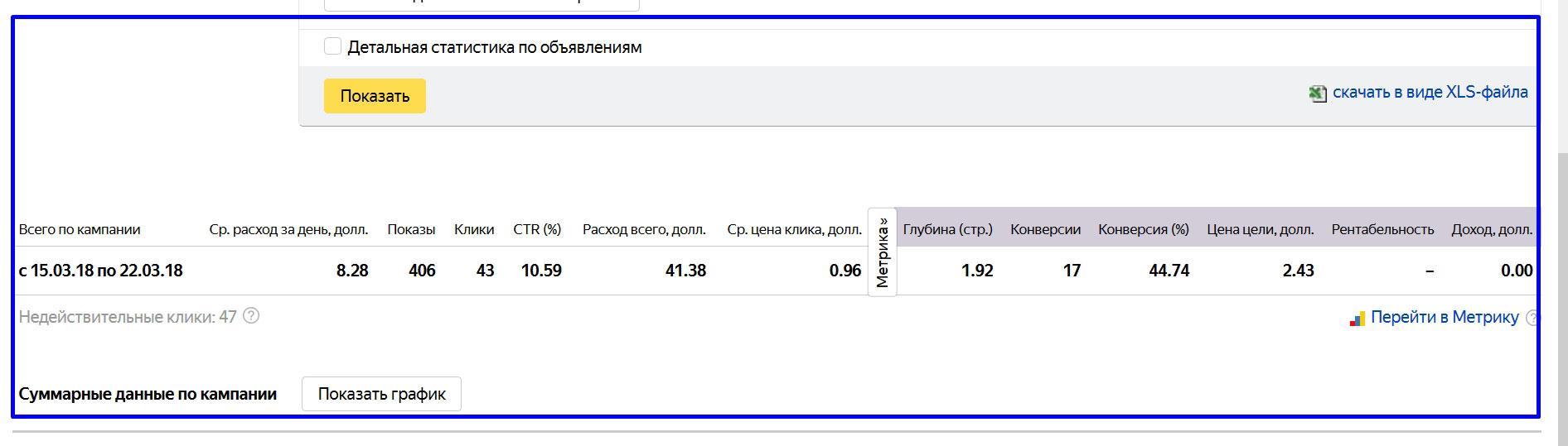 Настройка Яндекс Директа под ключ