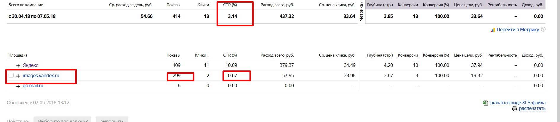 Какие площадки запрещать в Яндекс.Директ