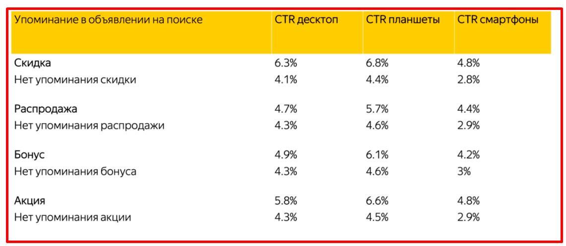 ctr объявлений Яндекс Директ