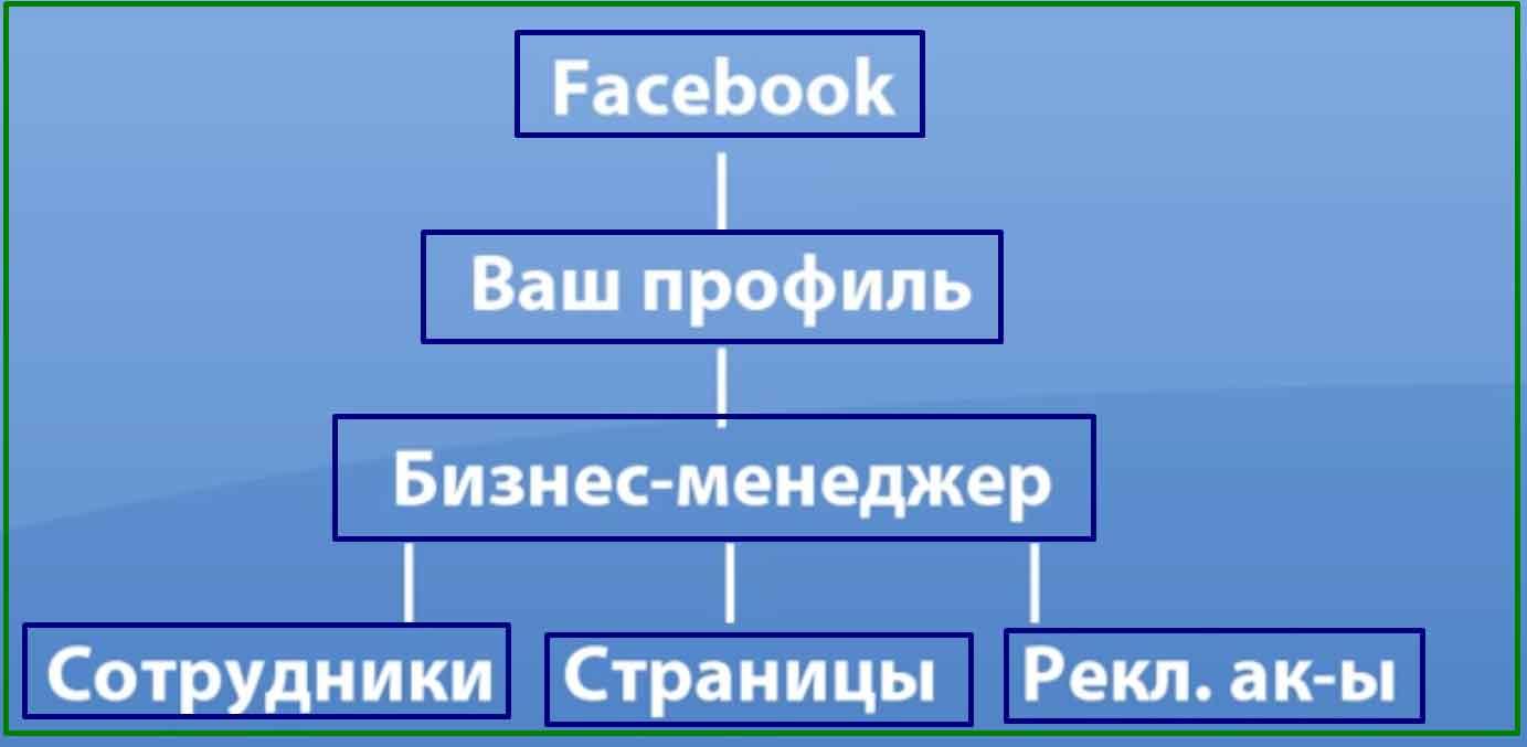 бизнес менеджер фейсбук