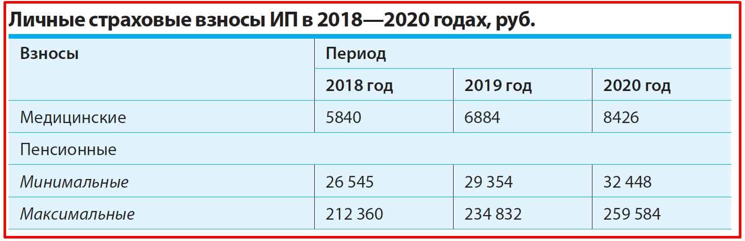 Личные страховые взносы ИП в 2018-2020 годах.