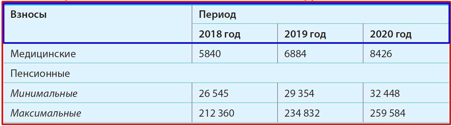 Личные страховые взносы ИП в 2018—2020 годах, руб.