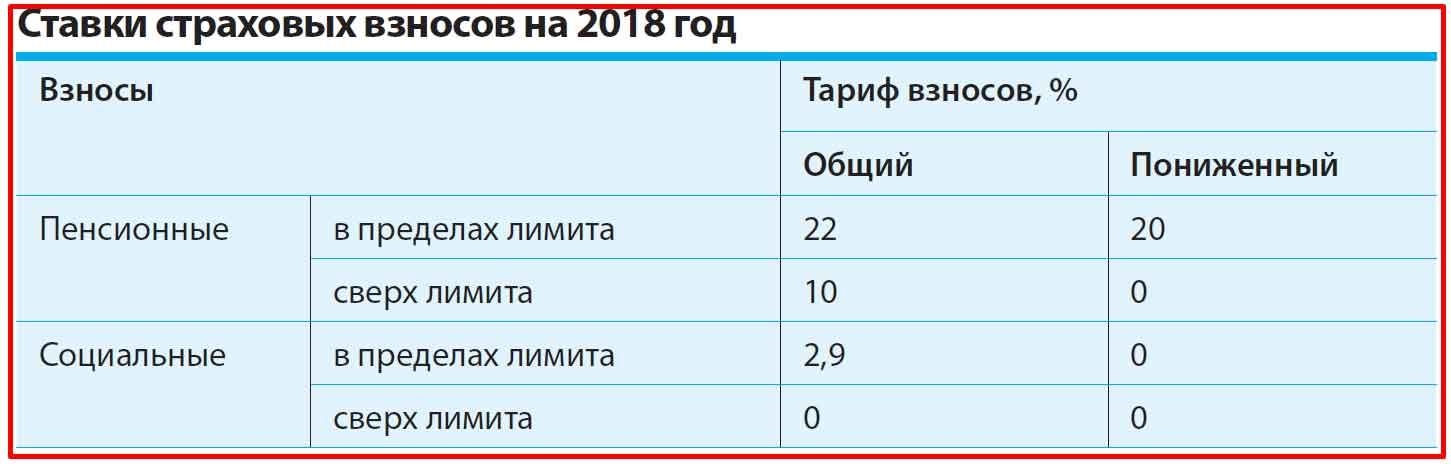 Страховые взносы 2018 ставки таблица