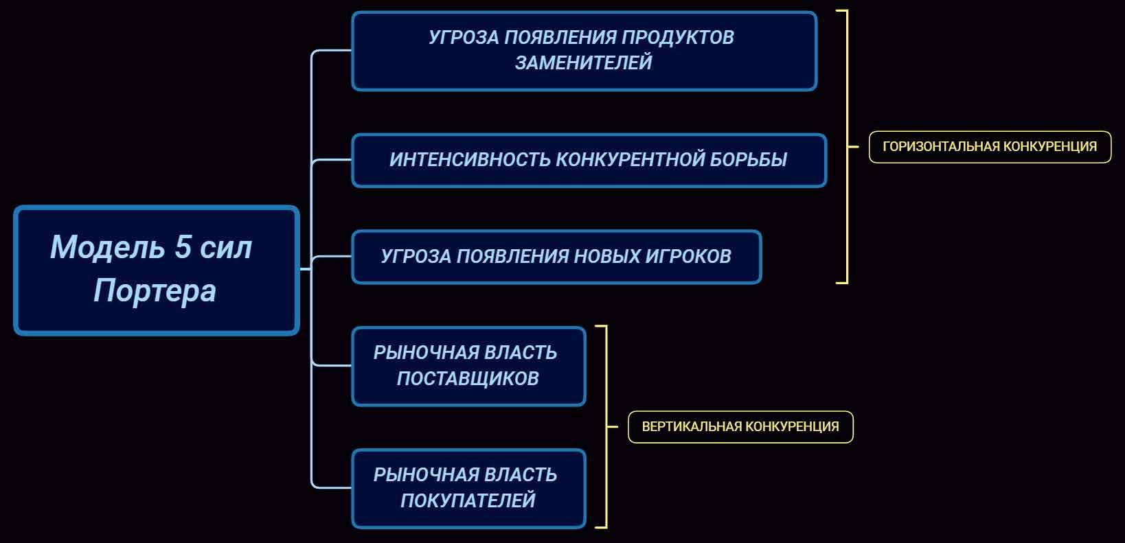 Модель 5 конкурентных сил Майкла Портера