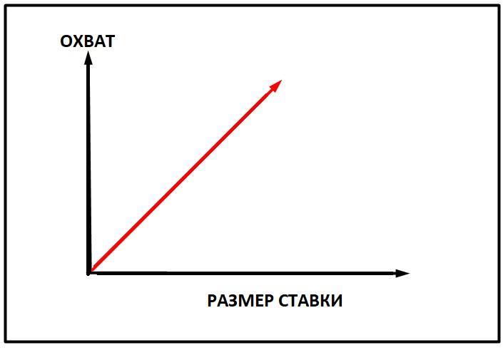 Как снизить стоимость клика в Яндекс Директ. Принципы и стратегии.