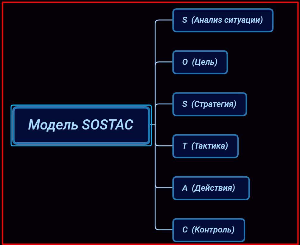 Модель SOSTAC