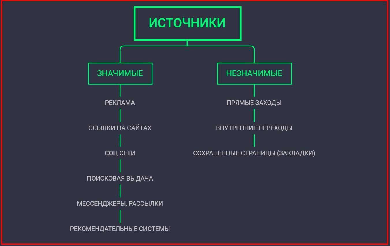 Модель атрибуции в Яндекс Метрике и Директе.