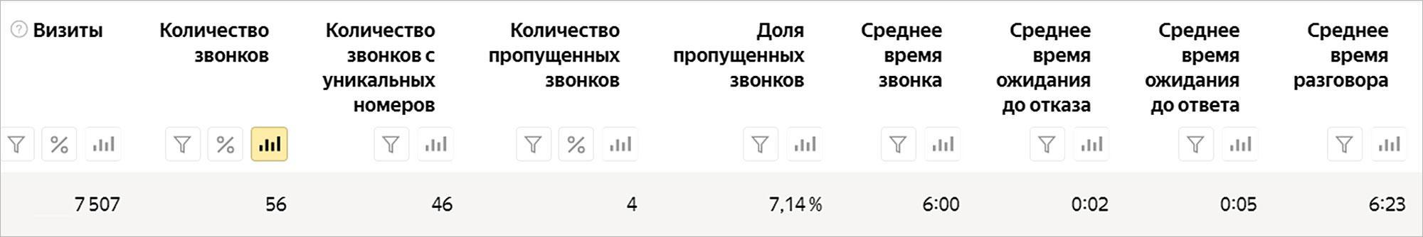 Отслеживание звонков в Яндекс Директ