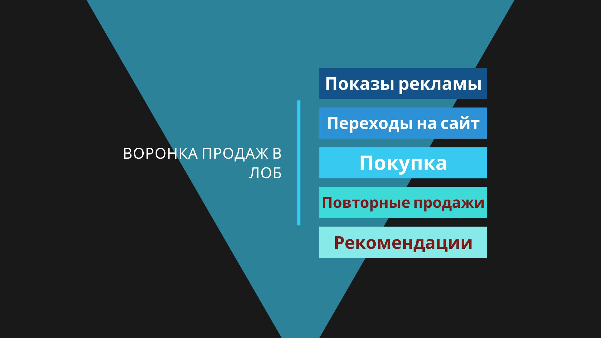 Настройка Яндекс Директ. Инструкция на 2021 год.