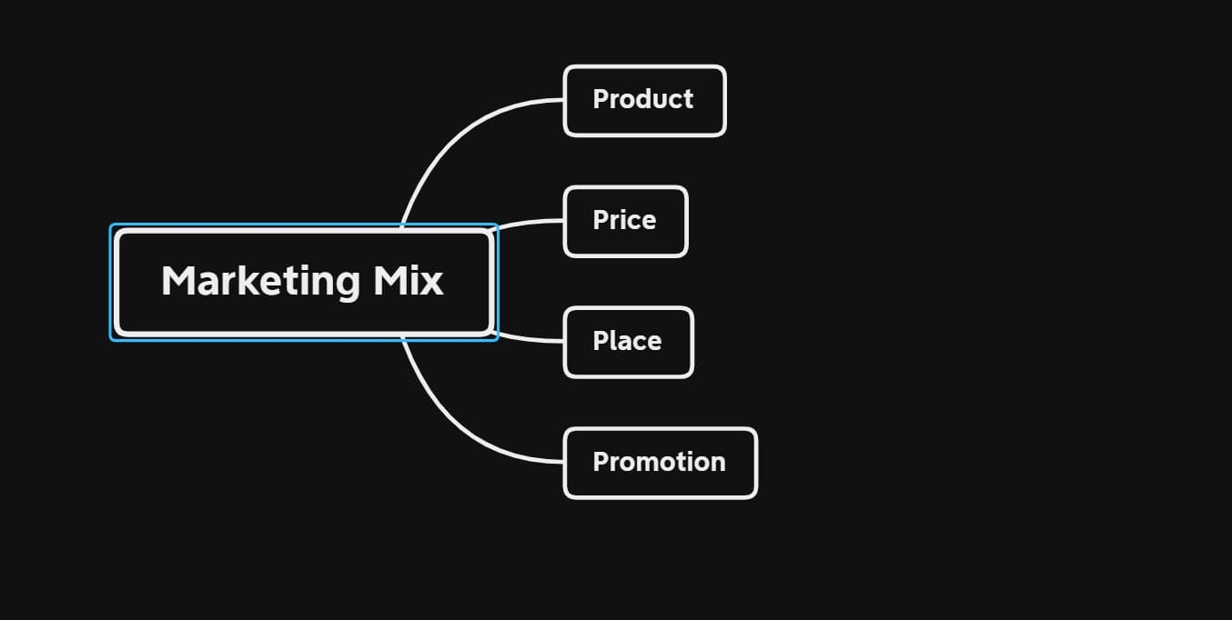 Marketing Mix (4P). Product, Place, Price, Promotion.