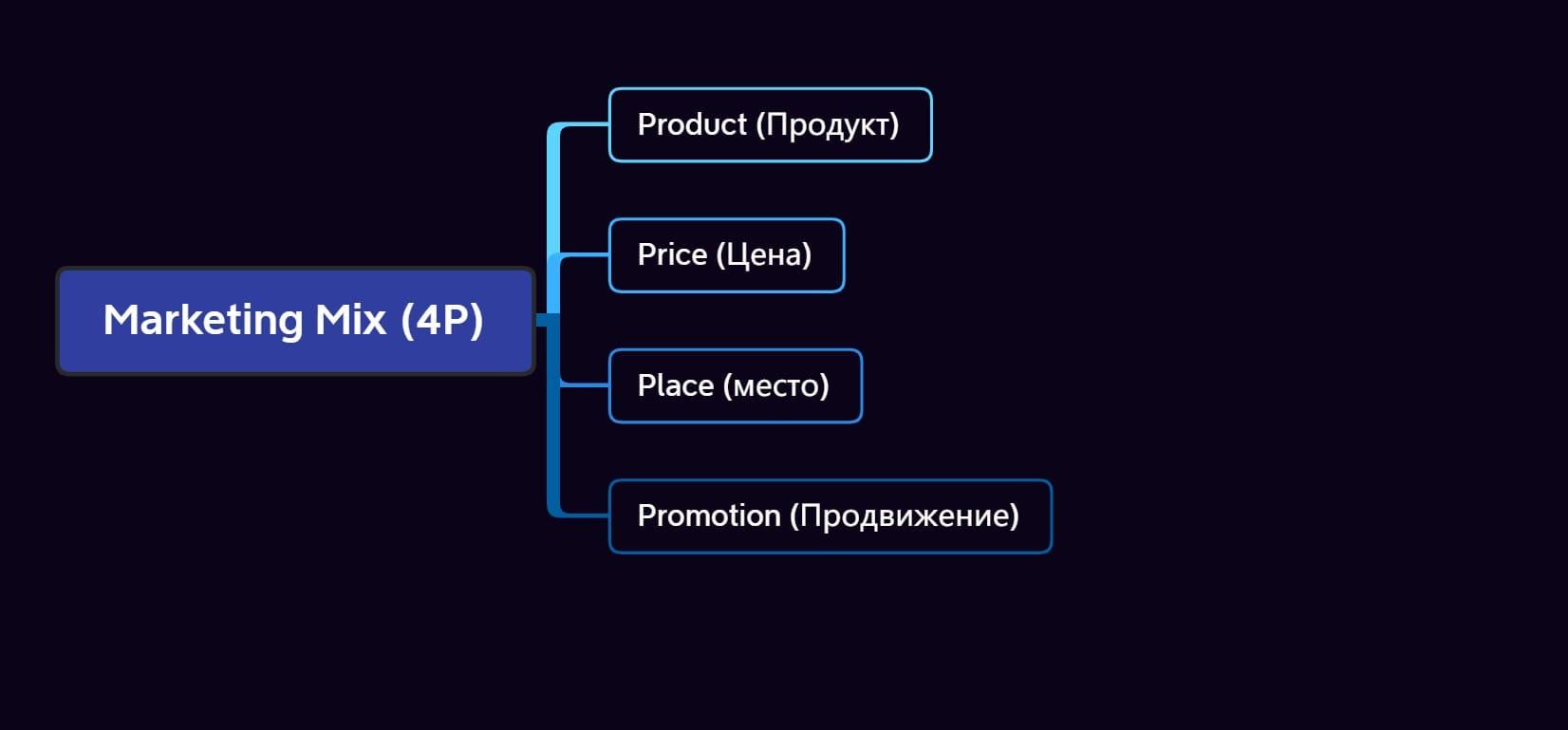 Интернет маркетинг. Основы. Курс обучения.