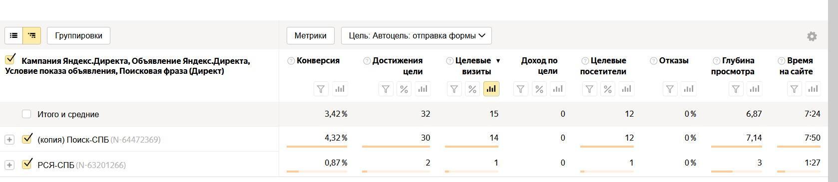 Реклама для интернет магазина. Пример (кейс) эффективной работы рекламной кампании в Яндекс.Директ